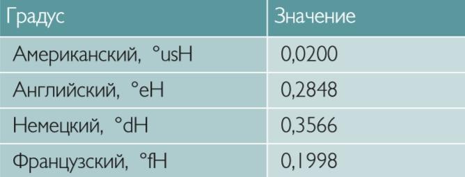 Единицы жесткости, мг-экв/л