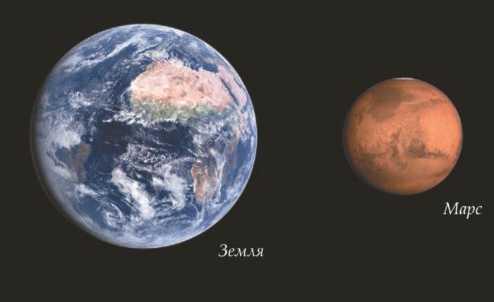 Марс намного меньше Земли
